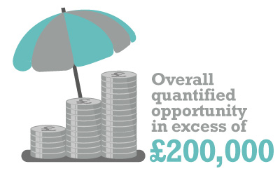 Overall quantified opportunity in excess of £200,000
